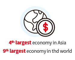 4th LARGEST ECONOMY IN ASIA, 12th LARGEST ECONOMY IN THE WORLD