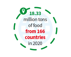 18.60 million tons of food from 168 countries in 2019