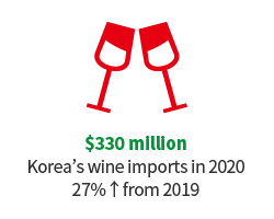$259 million Korea's wine imports in 2019 6.3%↑from 2018